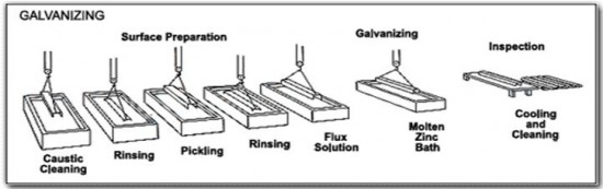 Hot Dip Galvanizing Process