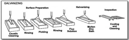 hot dip galvanizing process pdf